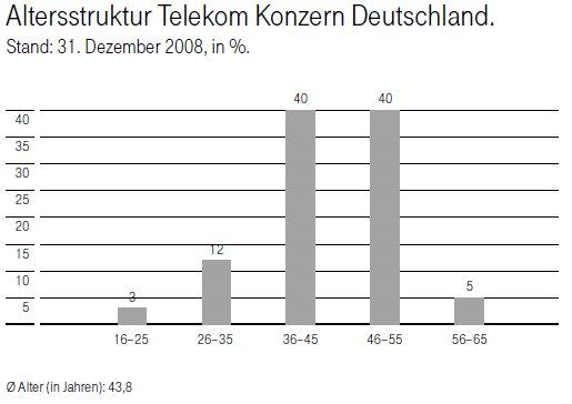 Alterstruktur der Beschäftigten bei der Deutschen Telekom 2008