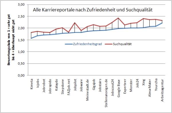 Alle Karriereportale: Zufriedenheitsgrad und Suchqualität Stand 30.9.2009