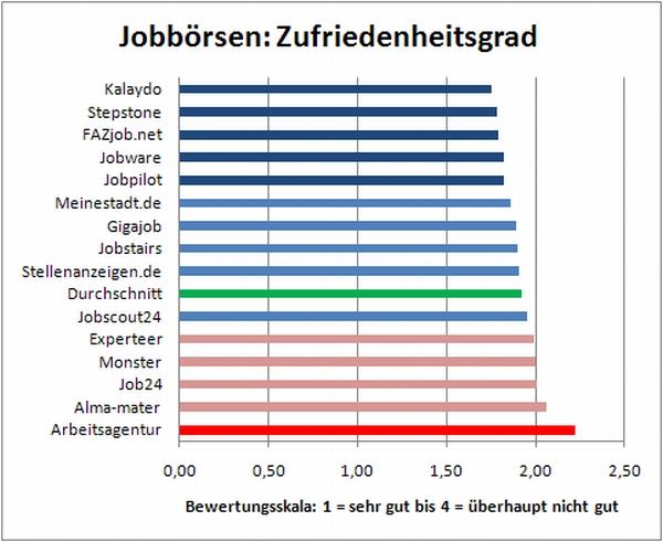Jobbörsen: Zufriedenheitsgrad Stand 30.9.2009