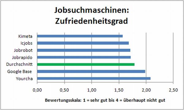 Jobsuchmaschinen: Zufriedenheitsgrad Stand 30.9.2009