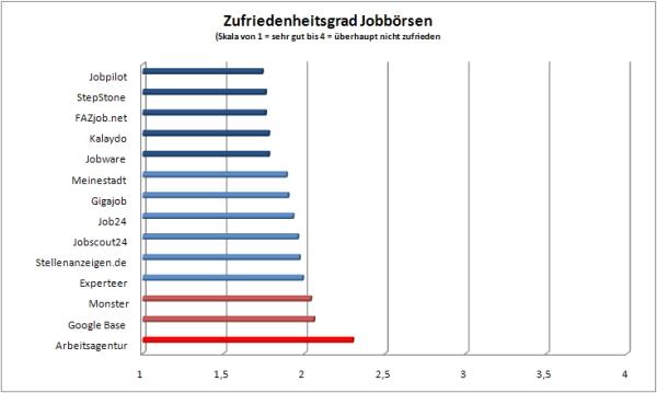 Zufriedenheitsgrad Jobbörsen
