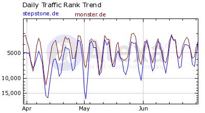 Alexa Traffic Rank Vergleich Stepstone & Monster Juli 2007