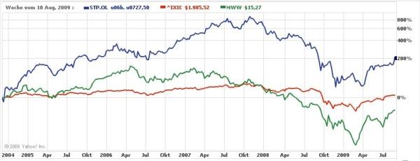 Börsenkursentwicklung StepStone / Monster 2004 - 2009 (Quelle: Yahoo!)