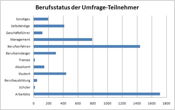 Berufsstatus der Umfrage-Teilnehmer (Stand 30.9.2009)
