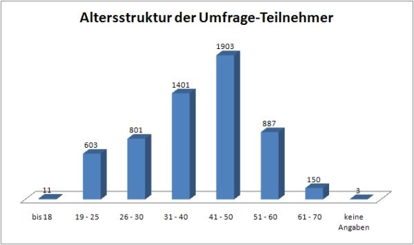 Altersstruktur der Umfrage-Teilnehmer (Stand 30.9.2009)