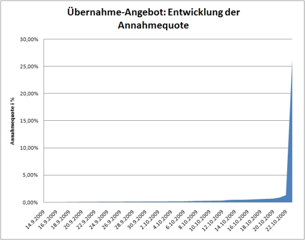 Entwicklung der Aktien-Übernahme-Quote bis zum 23.10.2009 16:00 Uhr