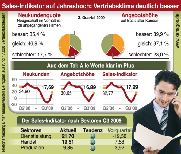 Xenagos Sales Indicator 3. Quartal 2009