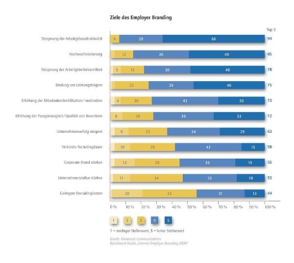 Kienbaum-Studie: Ziele des Employer Branding