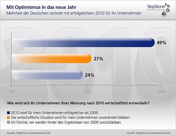 StepStone-Umfrage: Prognose 2010