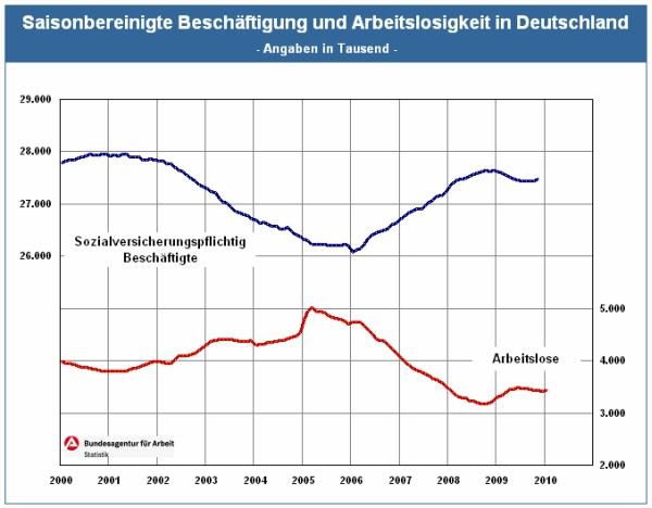 Entwicklung Arbeitsmarkt in Deutschland