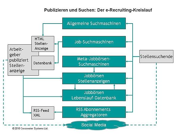 Der E-Recruiting-Kreislauf: Publizieren und Suchen. (c) Crosswater Systems Ltd.