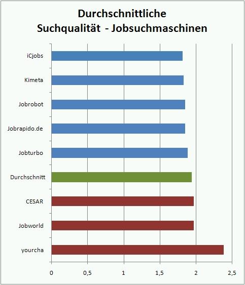 Suchqualität der Jobsuchmaschinen (Quelle: Crosspro-Research.com Nutzer-Umfrage 2010-06)