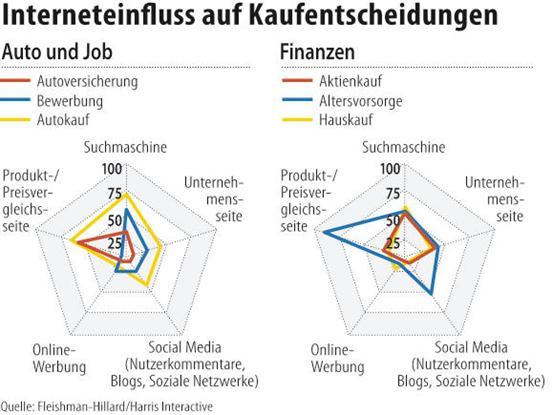 Kaufentscheidungen im Internet. Quelle: FAZ / Harris