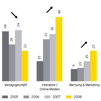 Ernst & Young: M&A-Transaktionen in ausgewähltgen Sektoren