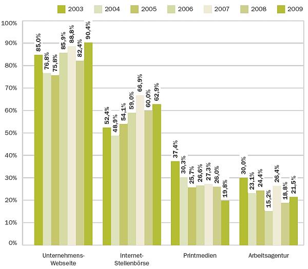 Recruiting Trends 2010