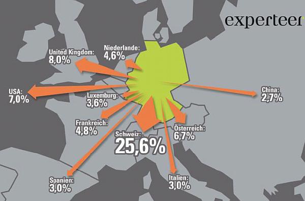 experteer: Auswanderung von Spitzenkräften aus Deutschland in %