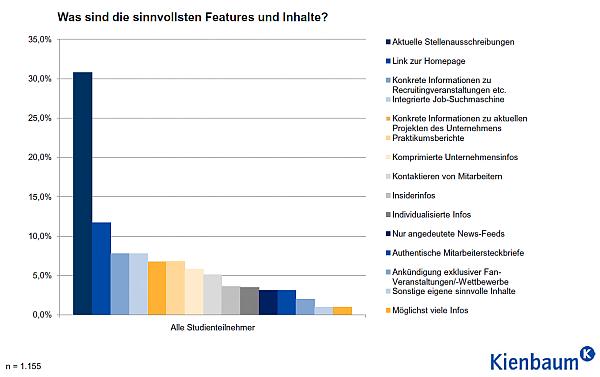 Kienbaum Studie: Welche Features werden in Private Social Networks genutzt?