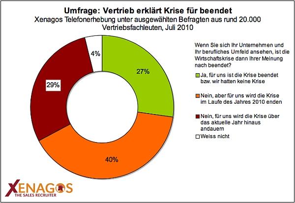 Xenagos Umfrage-Ergebnisse
