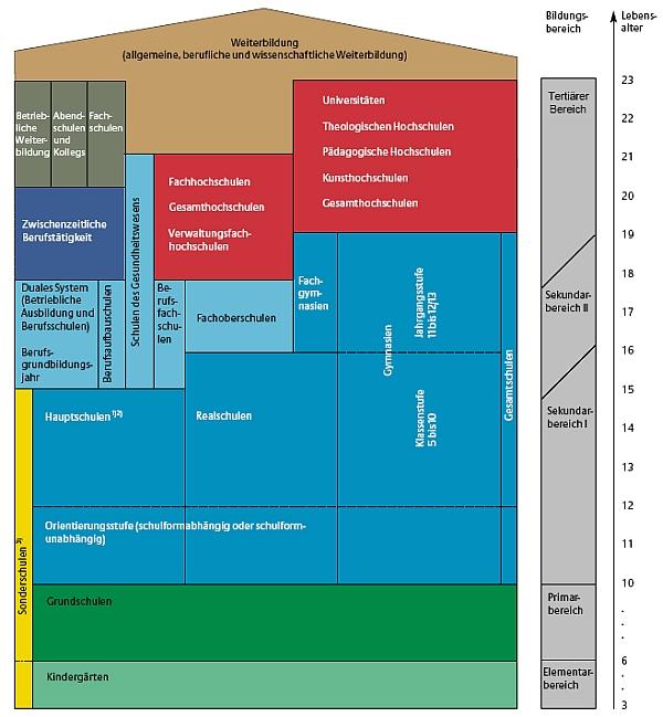 Grundstruktur Bildungswesen Deutschland