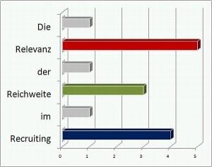 Die Relevanz der Reichweite im Recruiting