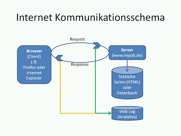 Internet Kommunikationsschema