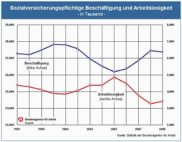 Arbeitsagentur: Arbeitslosigkeit und Beschäftigung