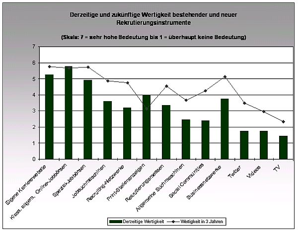 Zwischenergebnisse der PROFILO Umfrage Oktober 2010
