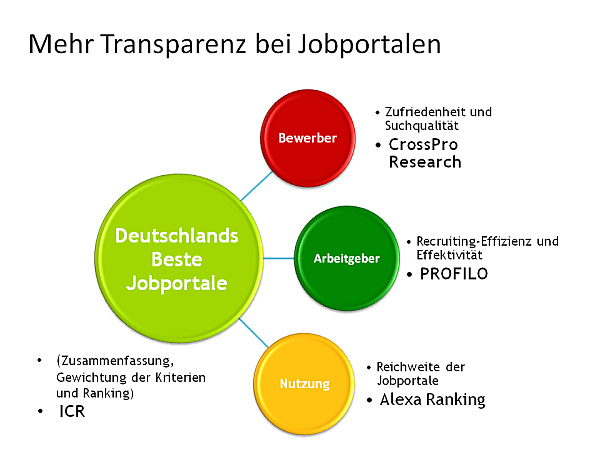 Jobportal-Studien: Mehr Transparenz im Recruiting