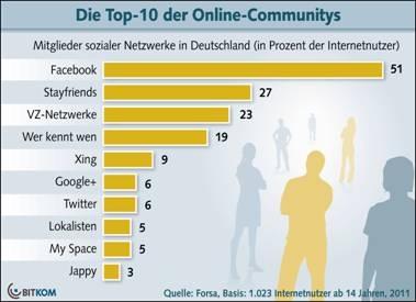 Social Media Marktanteile (Quelle: BITKOM)