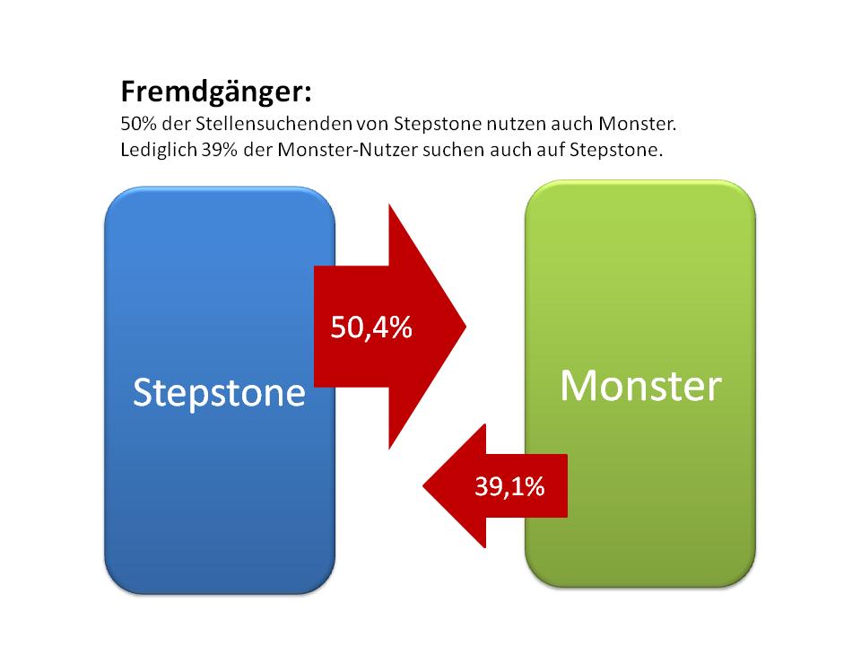 Nutzungsüberlappung Monster-Stepstone