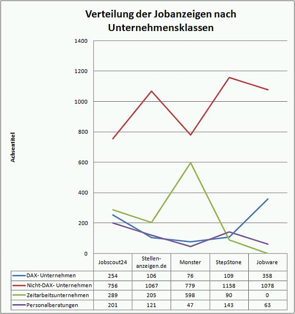Jobanzeigen nach Unternehmensklassen. Quelle: Jobbörsen im Vergleich 2011, Analyse von Prof. Dr. Christoph Beck. Grafik: Crosswater Systems