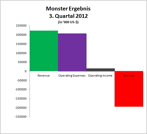 Monster Worldwide erleidet Quartalsverlust und kündigt ...