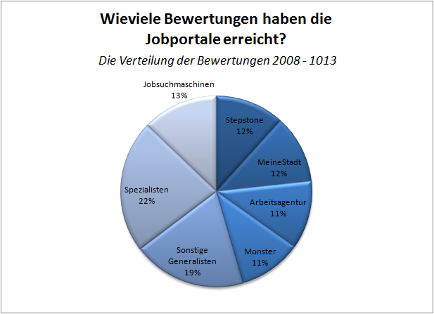 Nischen-Jobbörsen sind bei Bewerbern besonders beliebt – Ergebnisse ...