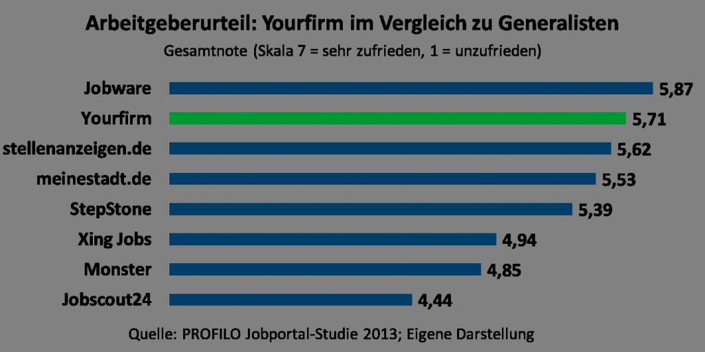 chart_yourfirm_ PROFILO Ranking YF-Generalisten