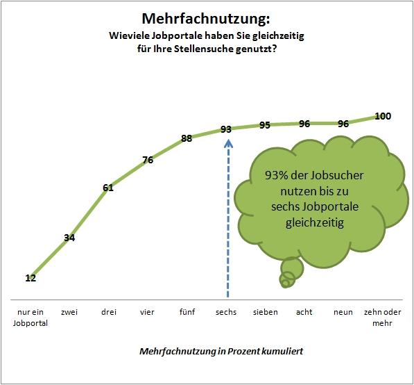Mehrfachnutzung von Jobbörsen (c) Crosspro-Research.com
