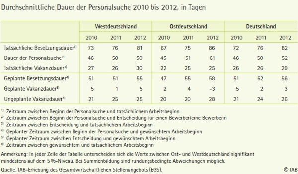 Besetzungsdauer 2013