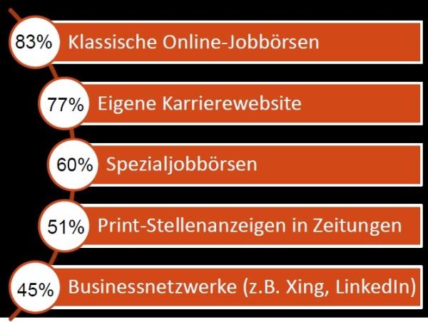 Die wichtigsten Recruitingkanäle aus Arbeitgebersicht. Quelle: Profilo