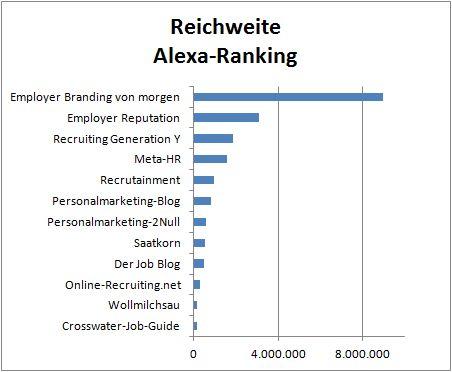 Reichweite der HR-Blogs Stand 3.9.2013