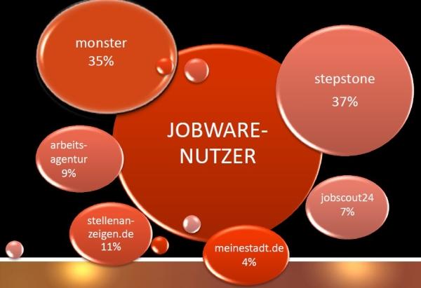 Nutzungsmix Jobware