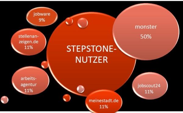 Überlappungsgrad Stepstone