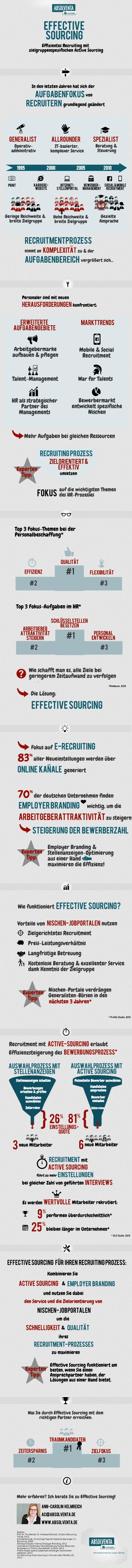 chart_a_ABSOLVENTA_Infografik_Effective_Sourcing
