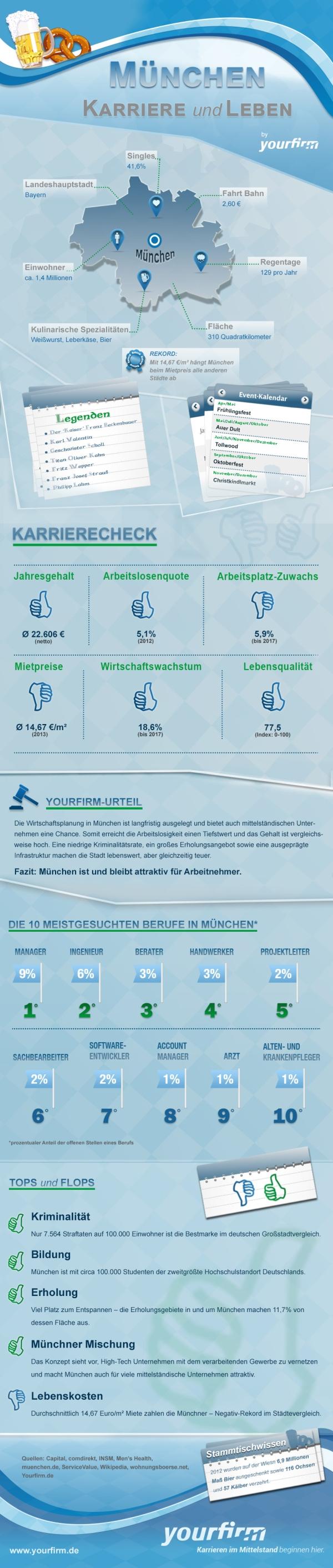 Infografik München