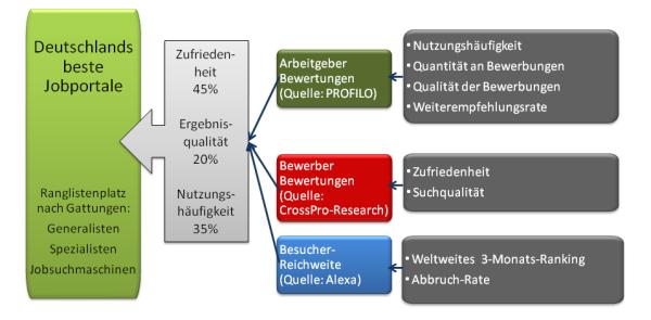 Deutschlands Beste Jobportale, PROFILO, CrossPro-Research