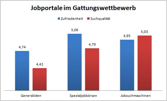 Deutschlands beste Jobportale im Gattungswettbewerb