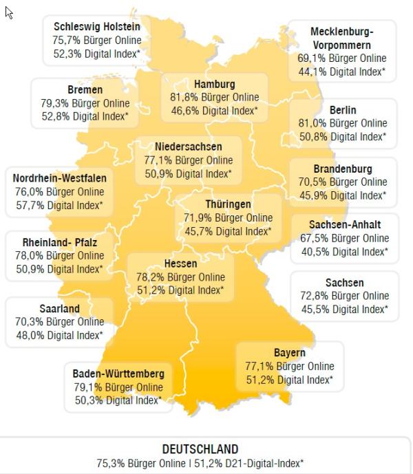 Digitaler Index der Bundesländer. HR-Kompakt. Meinestadt.de