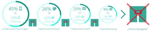 Mobile Recruiting Studie 2013 Prof. Dr. Wolfgang Jäger