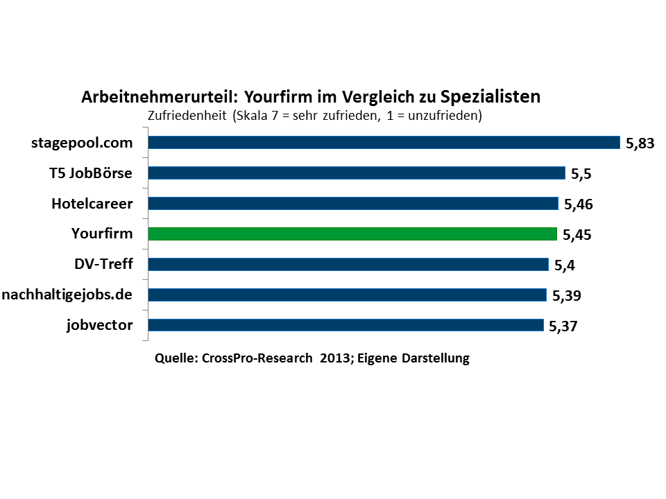Yourfirm Ranking Crosspro-Research.com