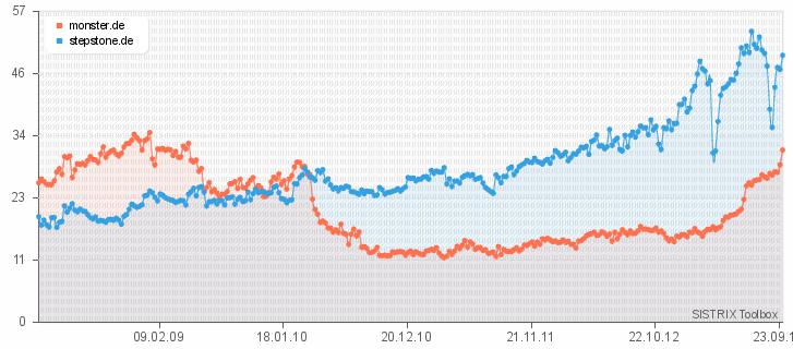 Sistrix Visibility Index: Wie sich die Auffindbarkeit der Jobportale durch Suchmaschinen entwickelt