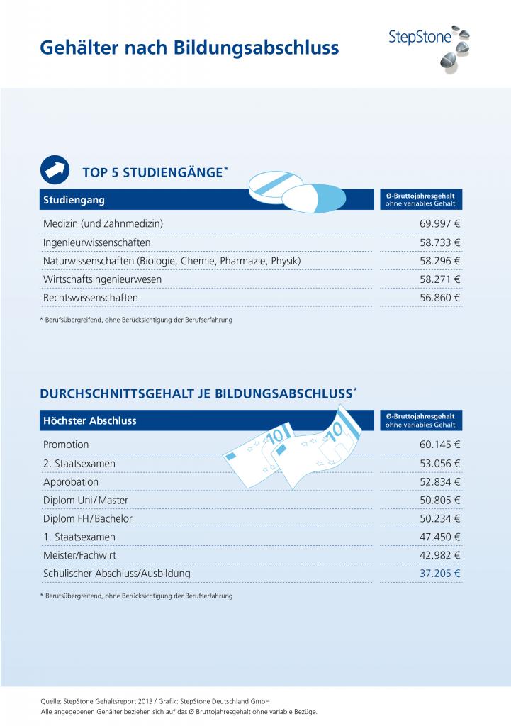 Gehaltsgefüge Deutschland
