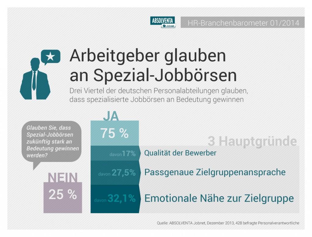 chart_absolventa_Infografik_Spezial_Jobboersen_2014